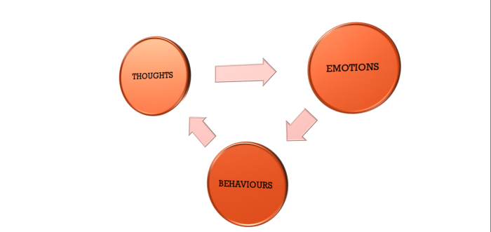 Thoughts - Emotions - Behaviour